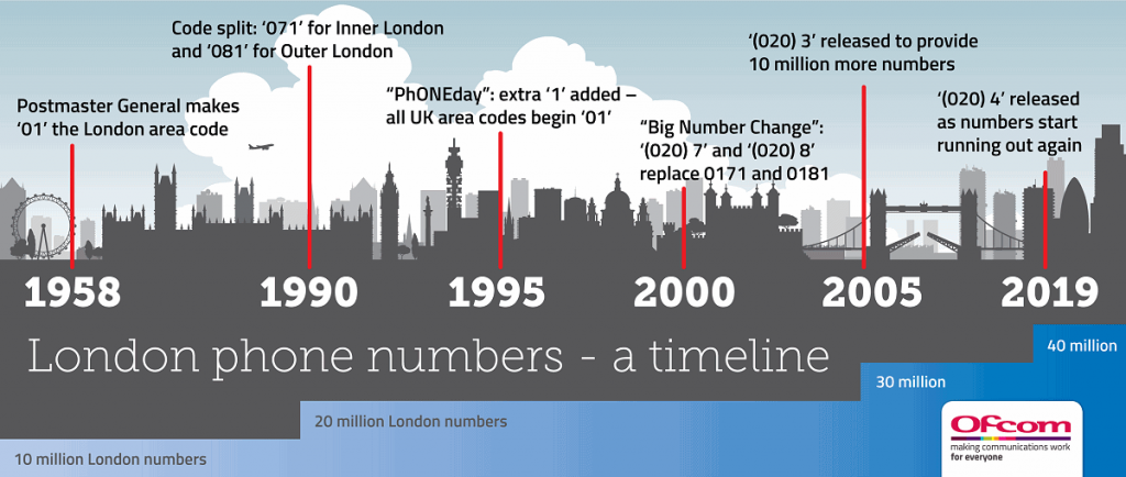 Ofcom Number history for London